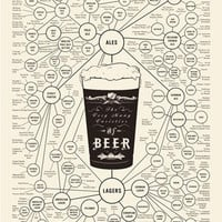 The Very Many Varieties Of Beer Poster | Uncrate