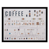 Coffee Chart | Culinary | Art-themes | Art | Z Gallerie